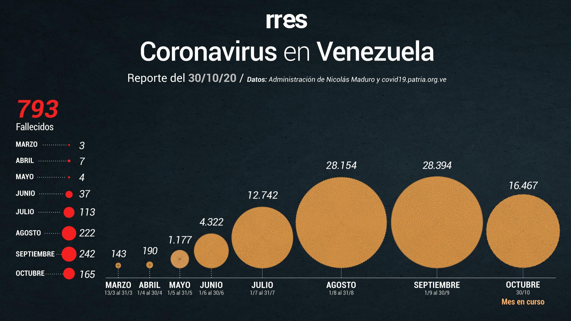 Venezuela registra otros 4 fallecimientos por COVID-19 y 309 nuevos casos este #30Oct