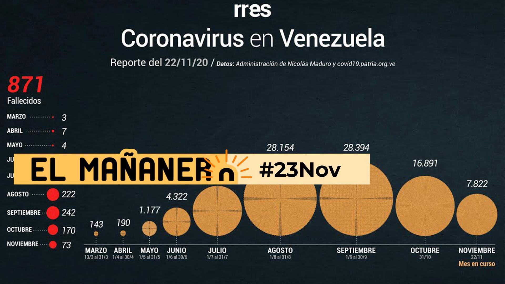 El Mañanero de hoy #23Nov: Las 8 noticias que debes saber