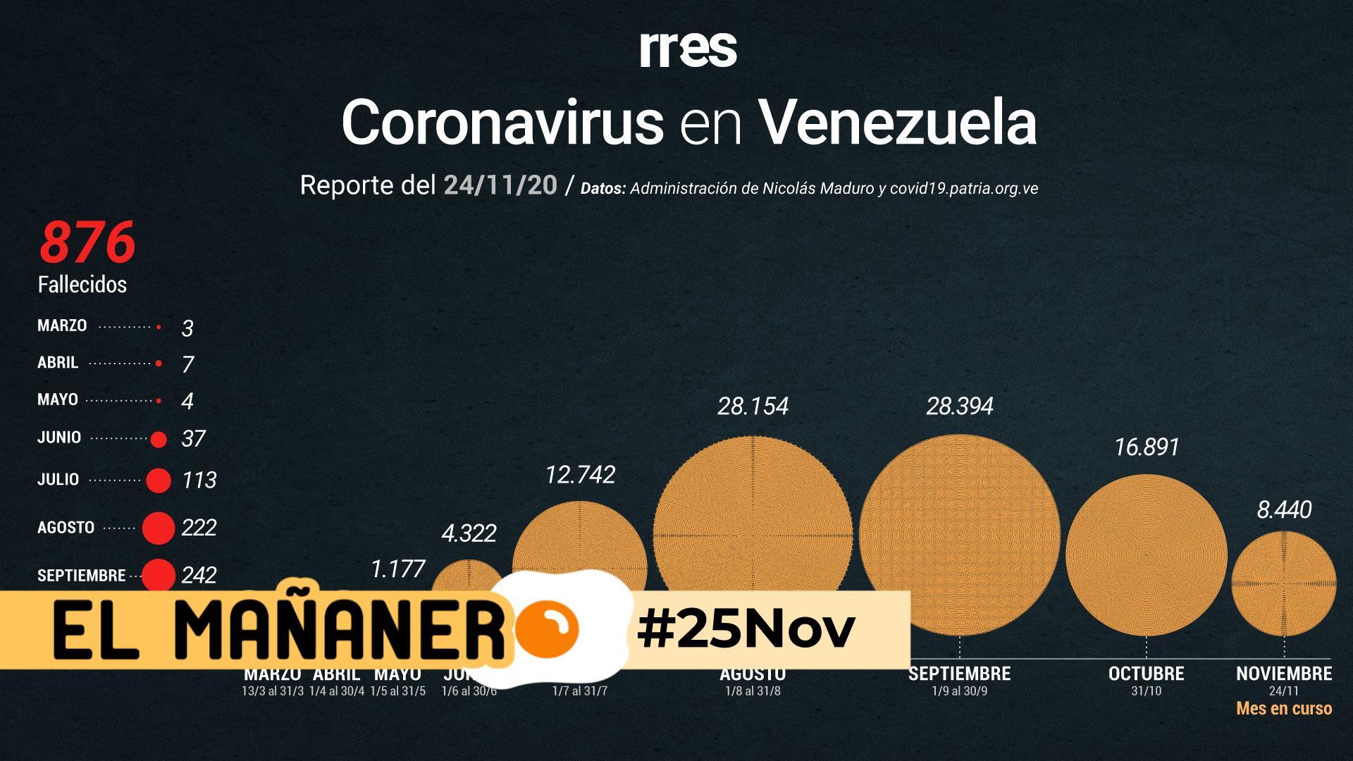El Mañanero de hoy #25Nov: Las 8 noticias que debes saber