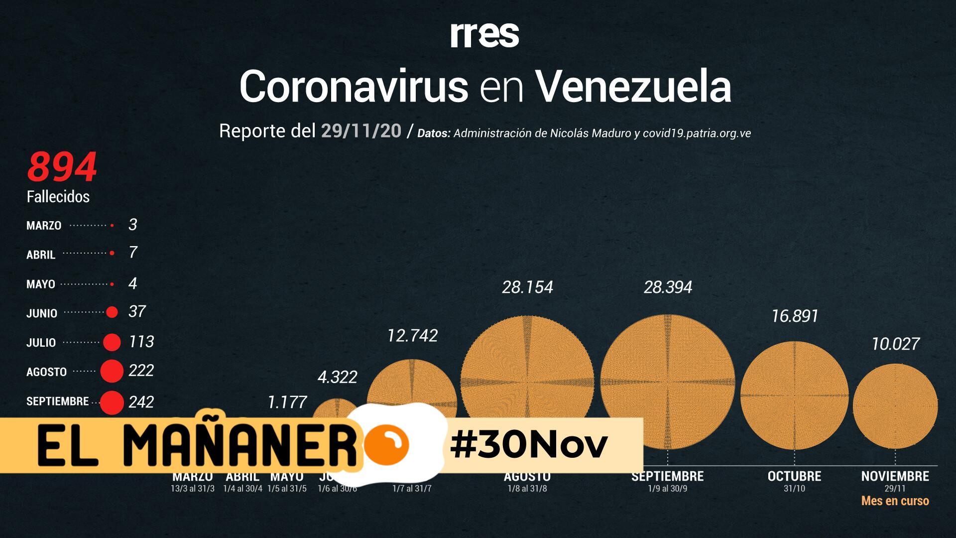 El Mañanero de hoy #30Nov: Las 8 noticias que debes saber