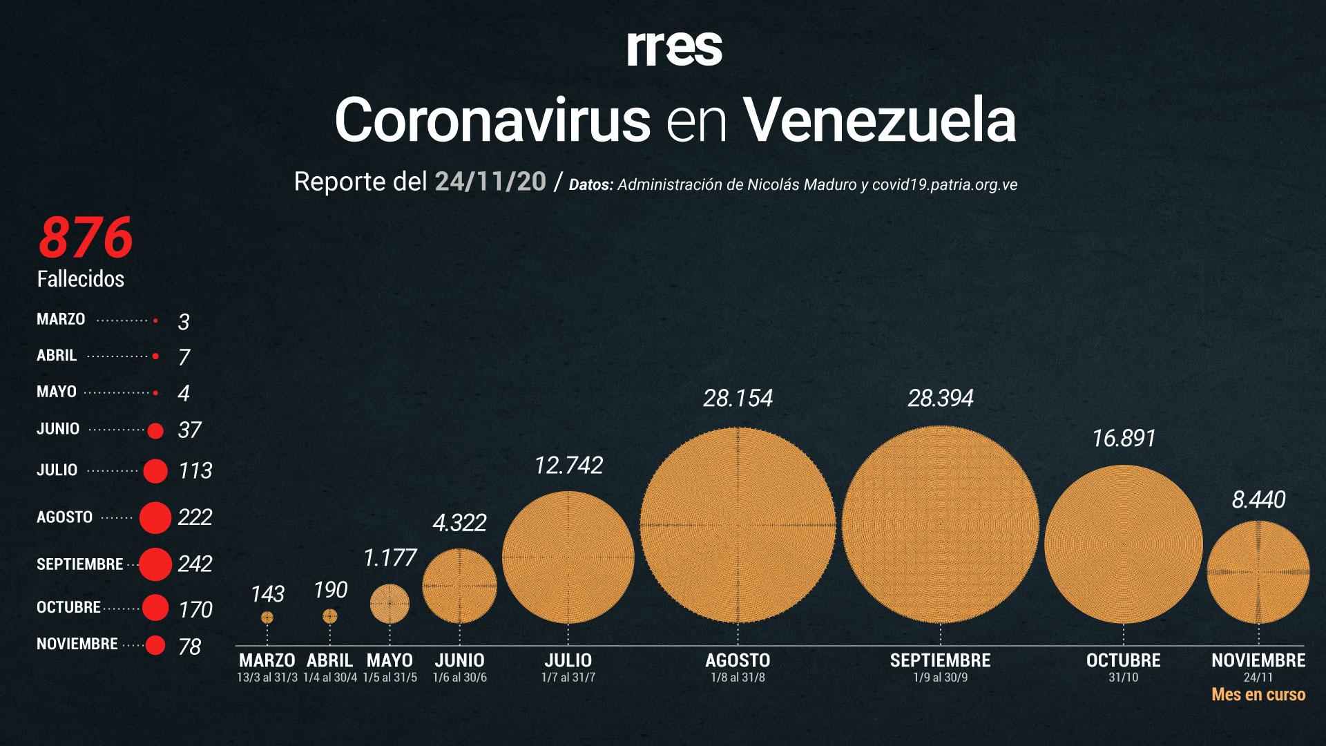 Gobierno reporta otras 3 muertes por COVID-19 y 355 nuevos contagios este #24Nov