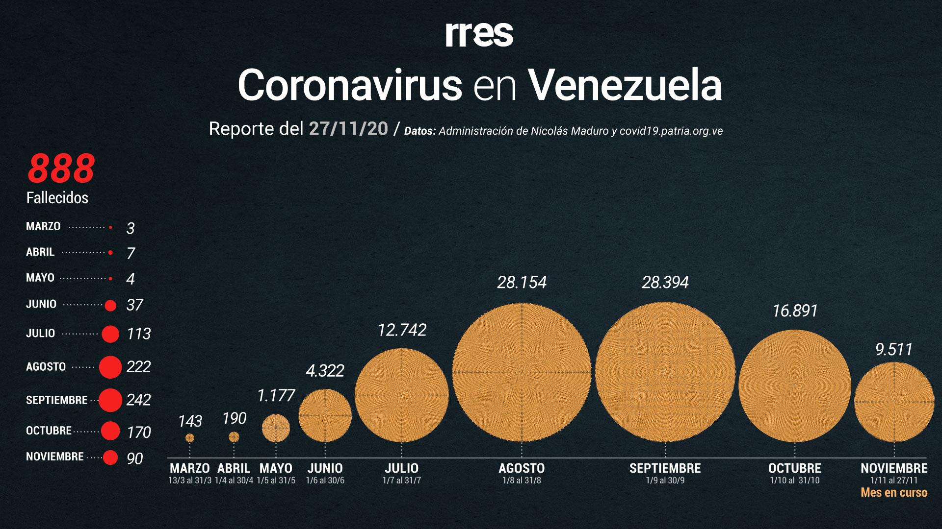 Venezuela suma otros 4 fallecimientos por COVID-19 y 309 nuevos casos este #27Nov