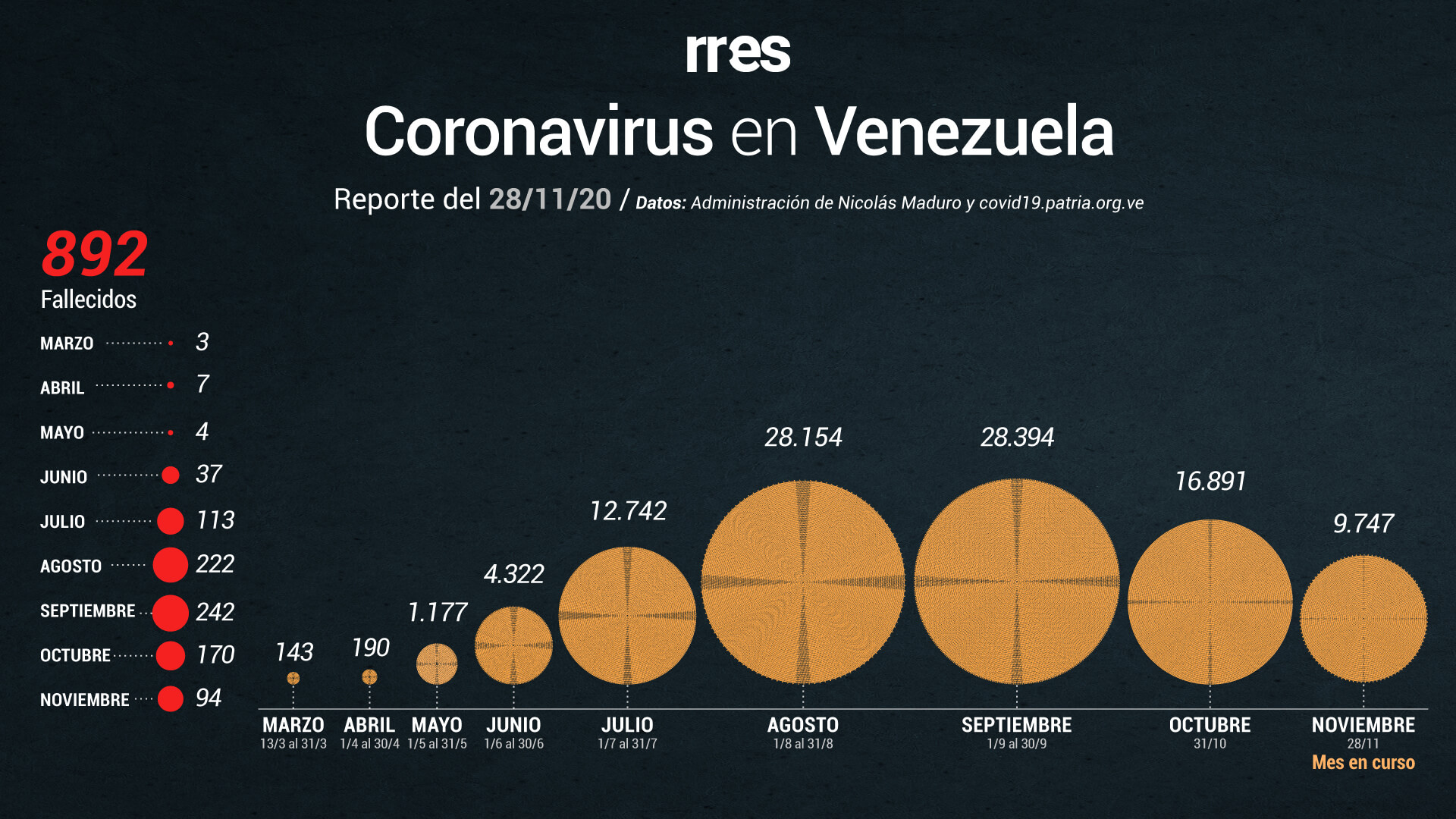 Gobierno de Maduro reporta 236 nuevos casos de COVID-19 este #28Nov