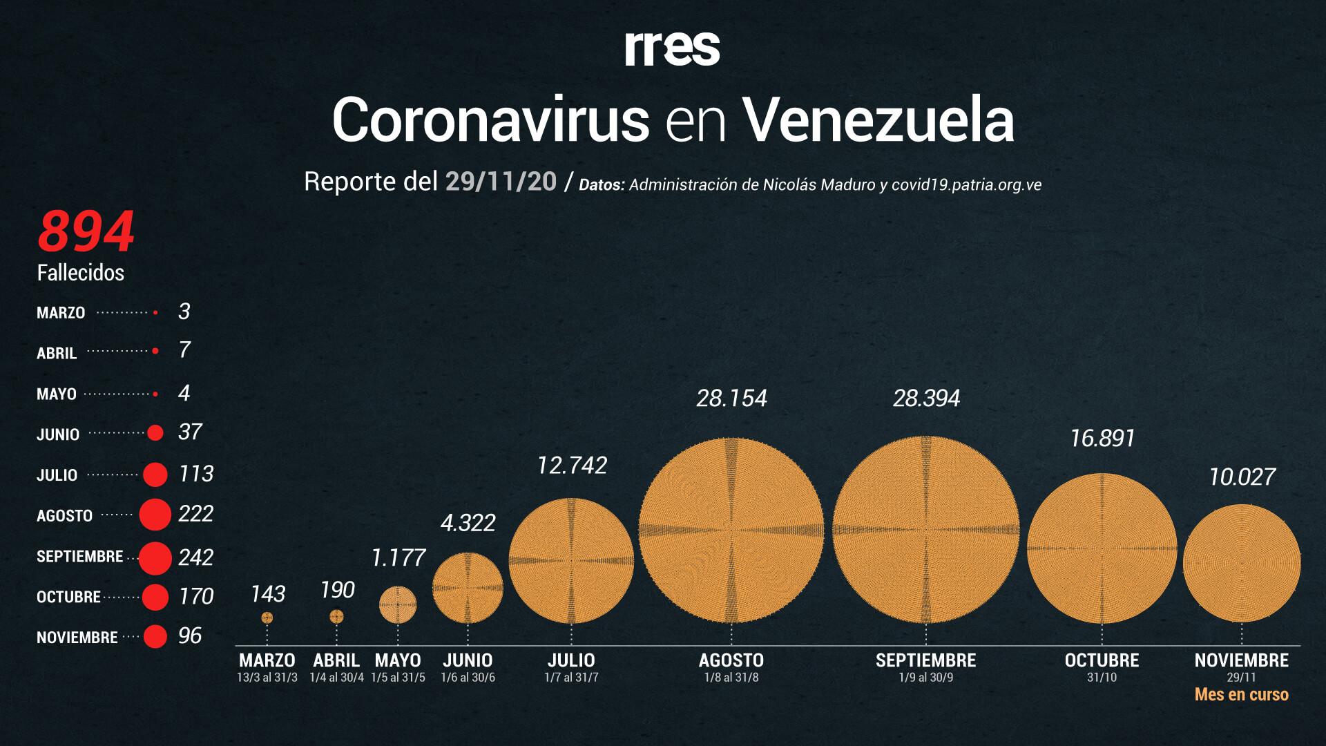Con más de 4 mil casos activos de COVID-19, Maduro levanta toque de queda en municipios fronterizos