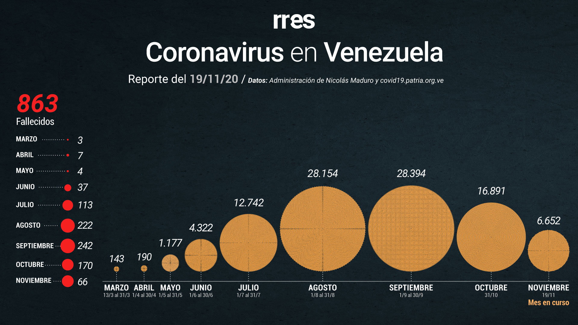 Gobierno reporta otras 3 muertes por COVID-19 y 315 nuevos casos este #19Nov