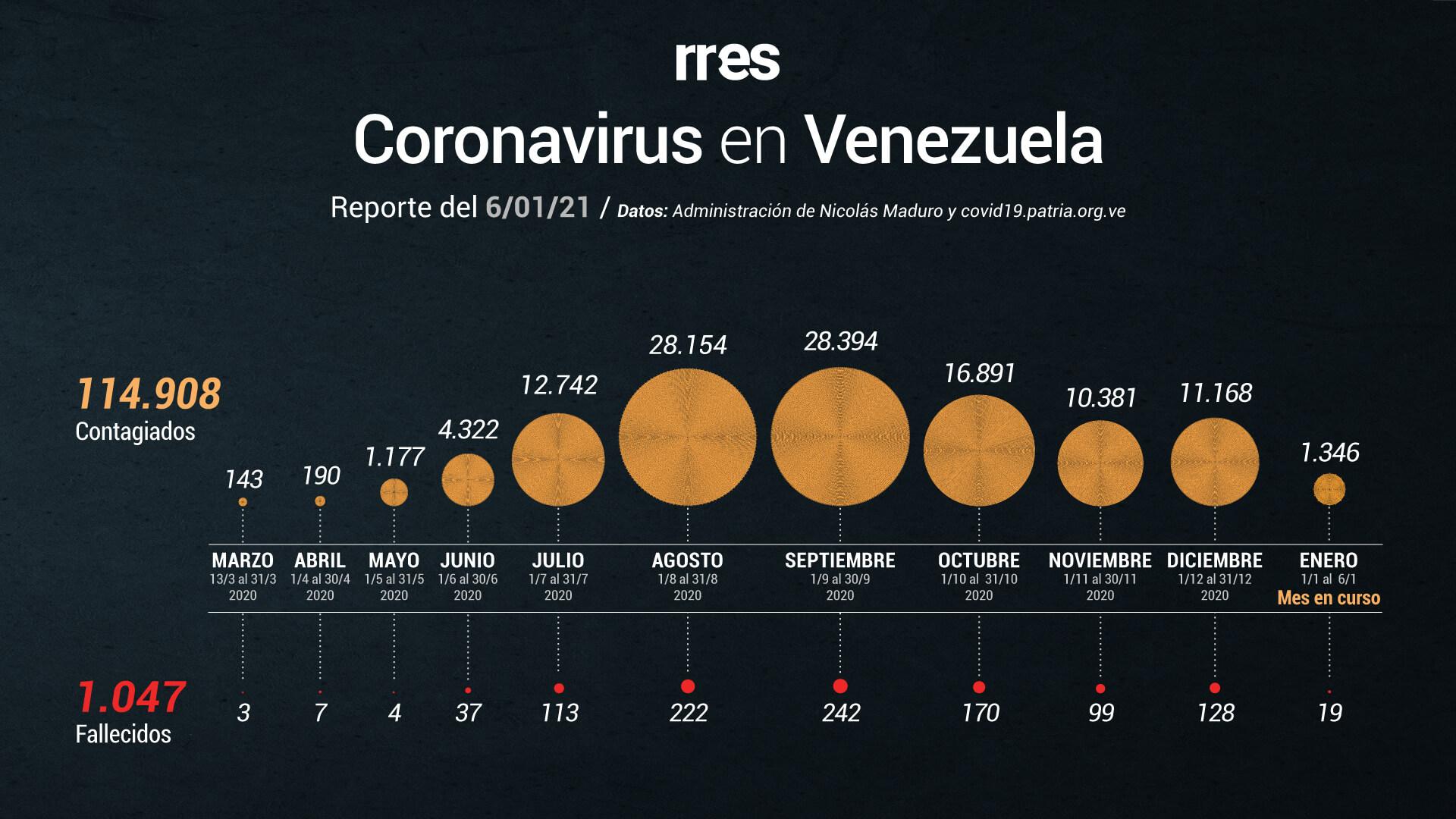 Distrito Capital lidera cifra de nuevos contagios por COVID-19