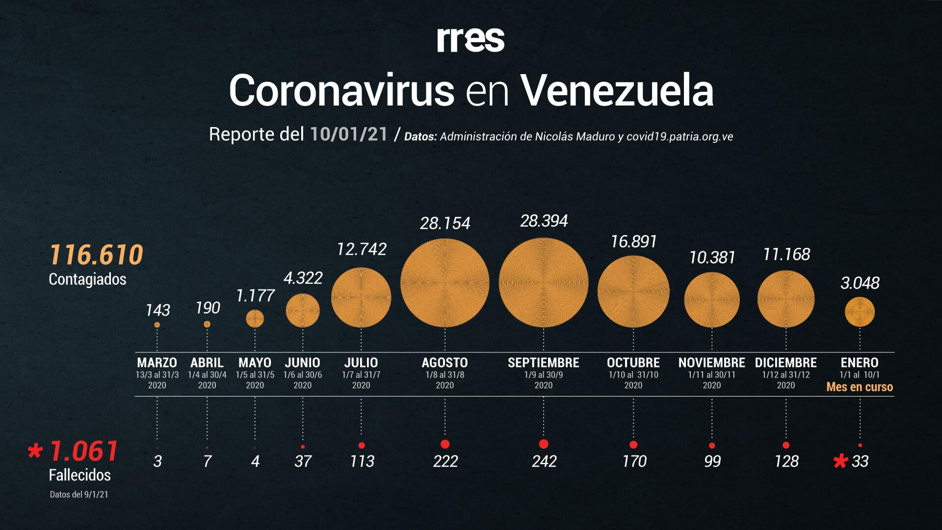 Venezuela registra 438 casos de COVID-19 este #10Ene