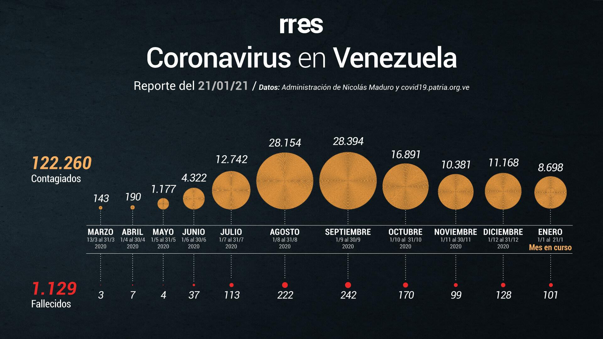 Venezuela registró 569 nuevos casos de COVID-19 y 7 fallecidos este #21Ene