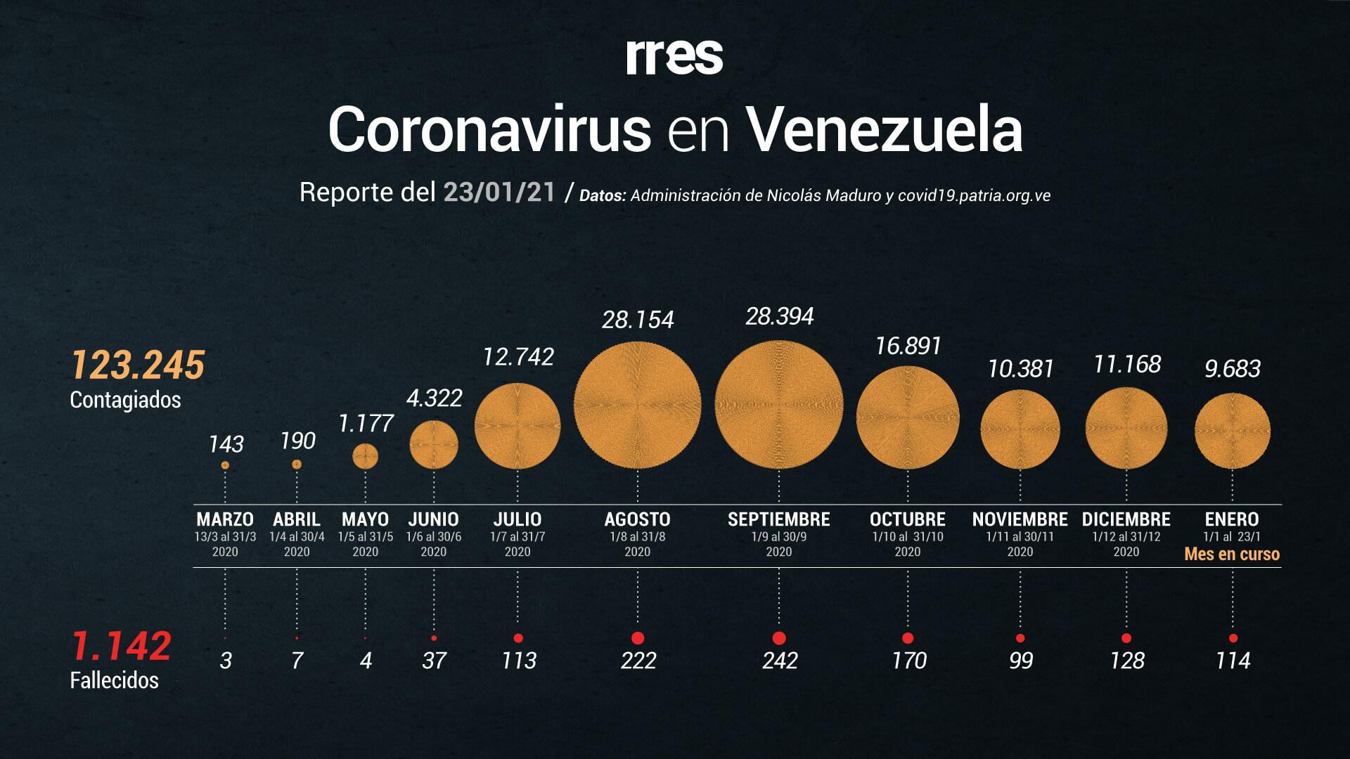 Venezuela registra 450 nuevos contagios por COVID-19 y seis fallecidos