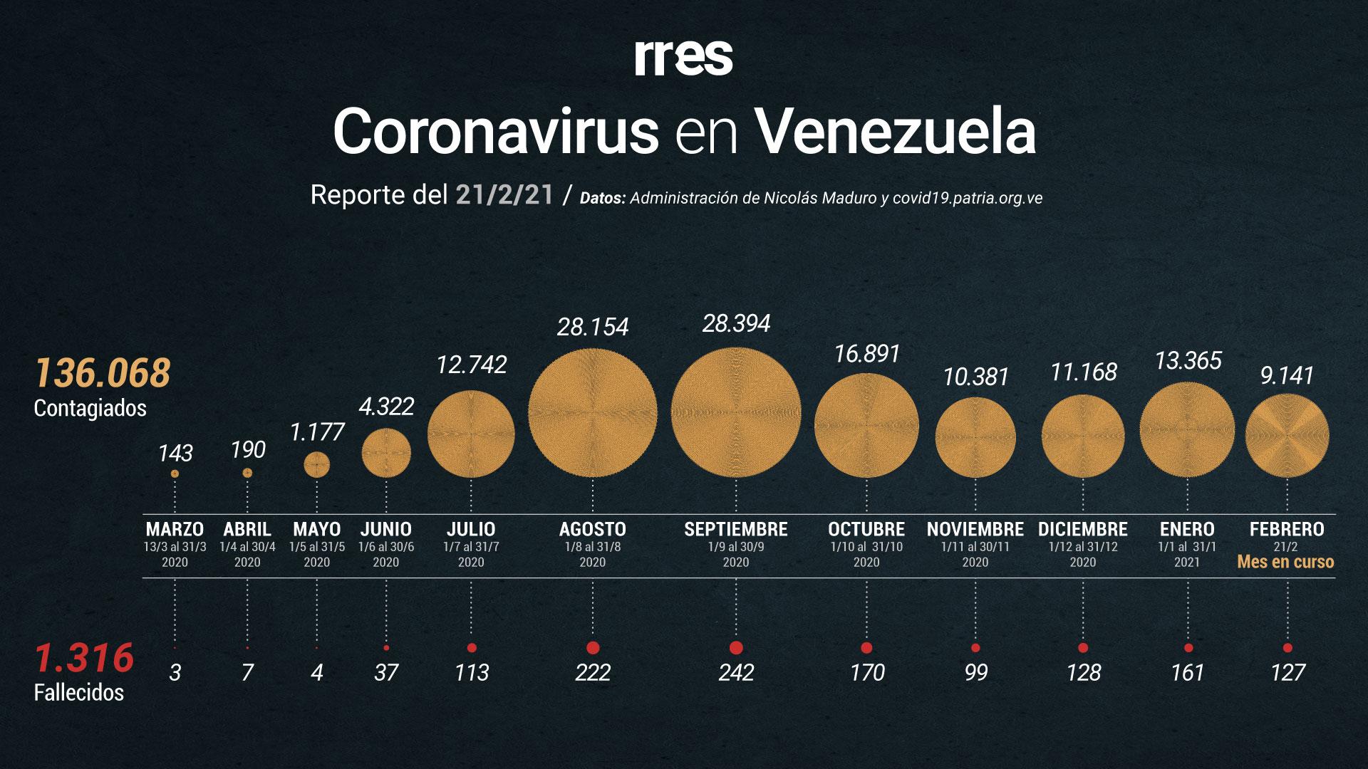 Venezuela registra 465 nuevos casos de COVID-19 y cuatro fallecidos