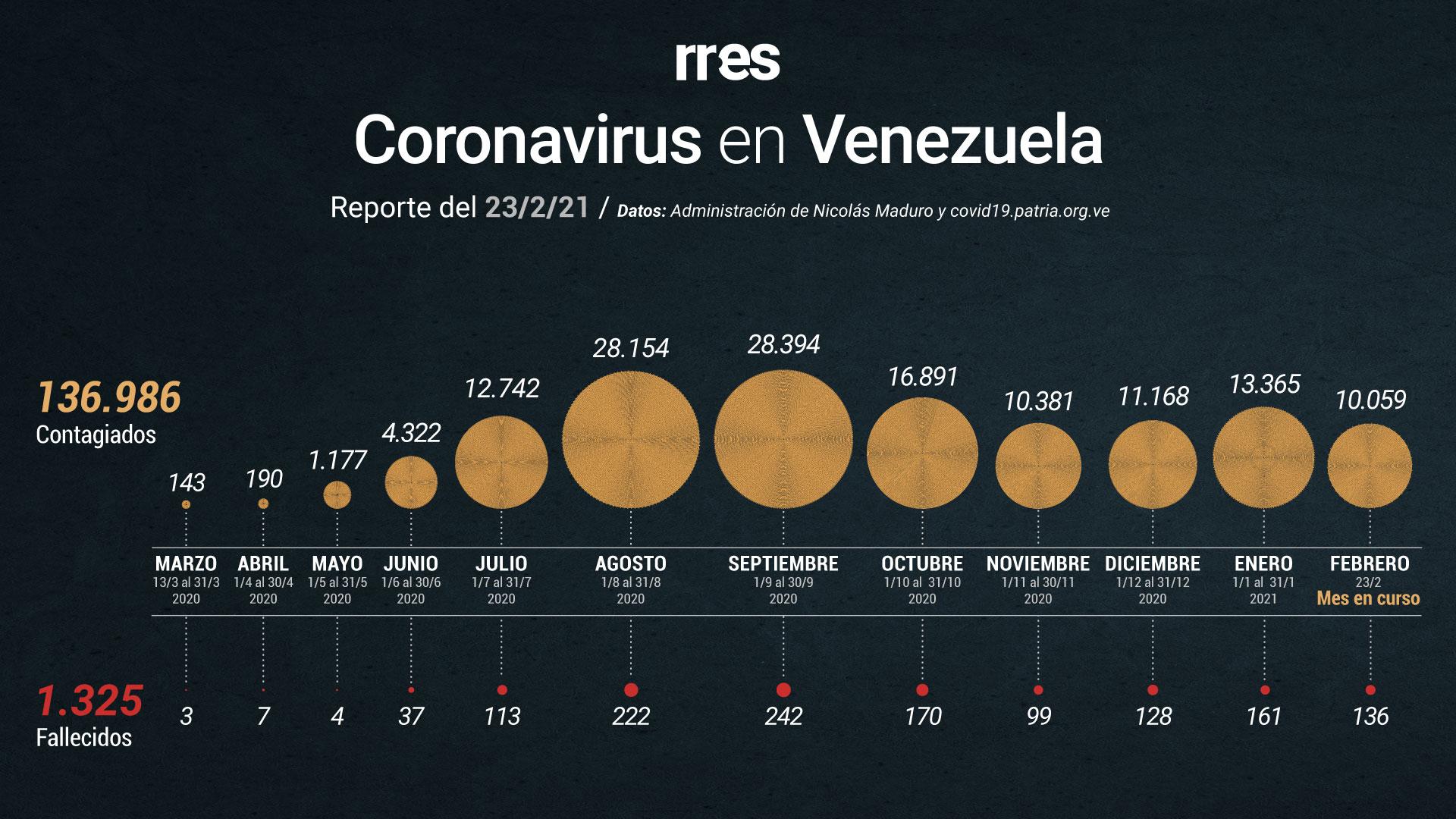 Venezuela registra 5 fallecimientos por COVID-19 y 441 nuevos casos este #23Feb