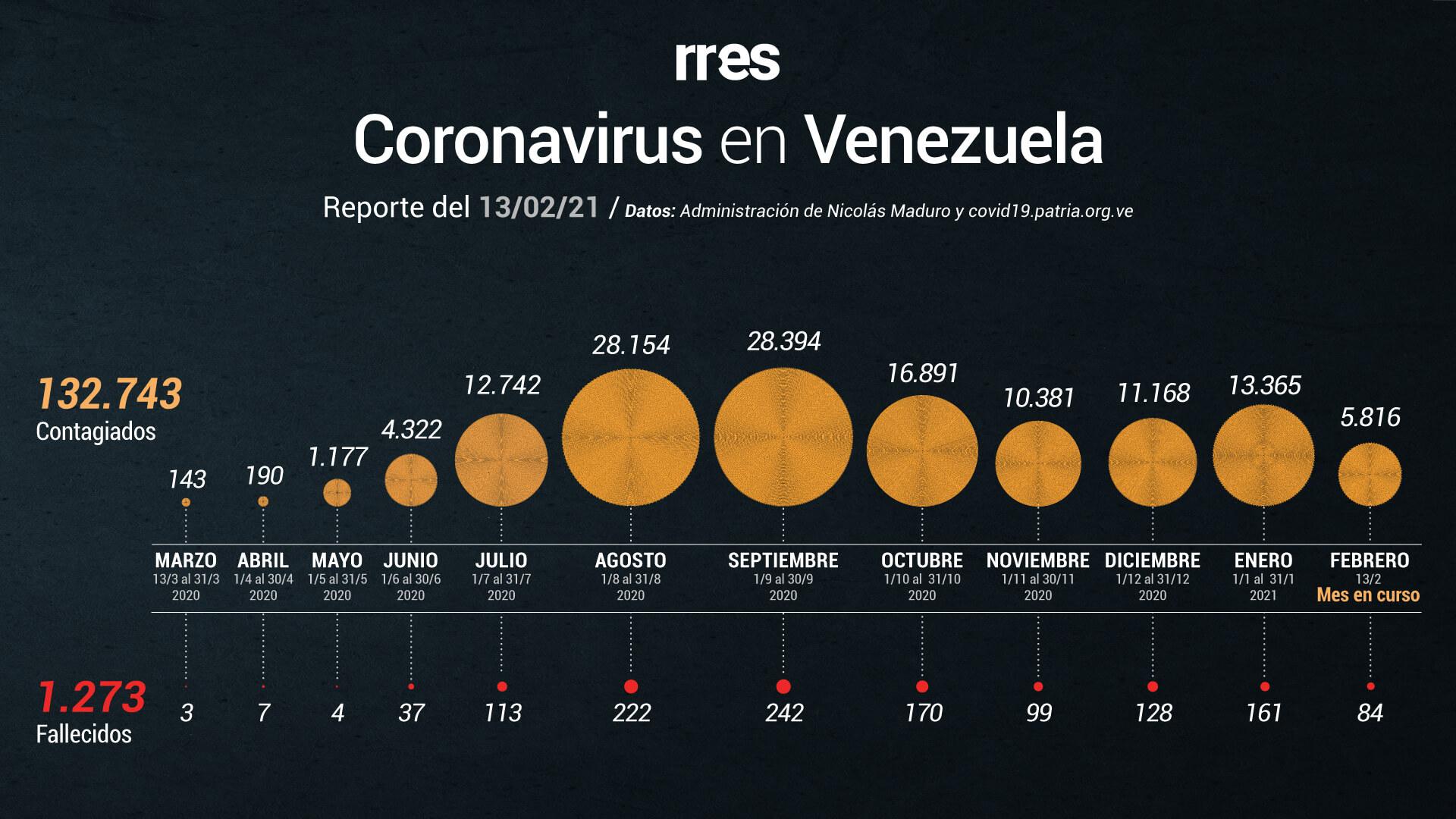 Venezuela reporta 6 fallecidos por COVID-19 y 484 nuevos casos este #13Feb